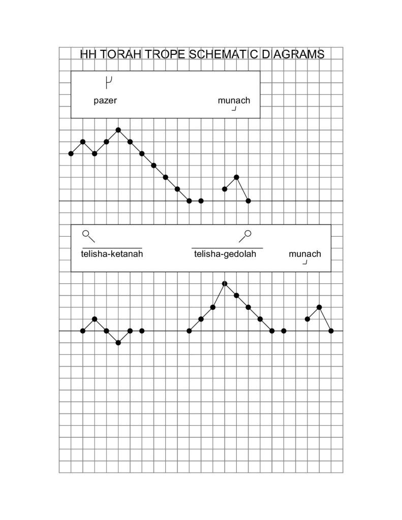 HH TORAH TROPE SCHEMATIC DIAGRAMS5