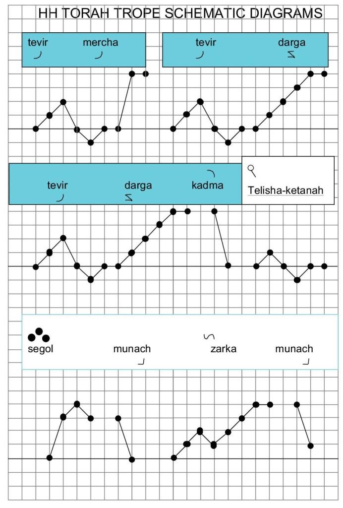 HH TORAH TROPE SCHEMATIC DIAGRAMS4